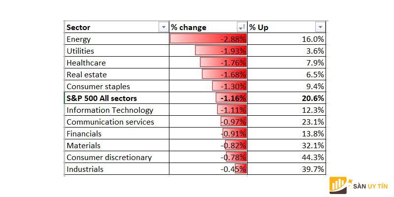 Hiệu suất ngành trung bình của S&P 500 18-11-2020