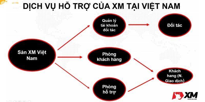 Dịch vụ hỗ trợ khách hàng tại thị trường Việt Nam