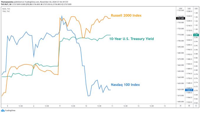 Tình hình chỉ số RUSSELL 2000 và NASDAQ 100