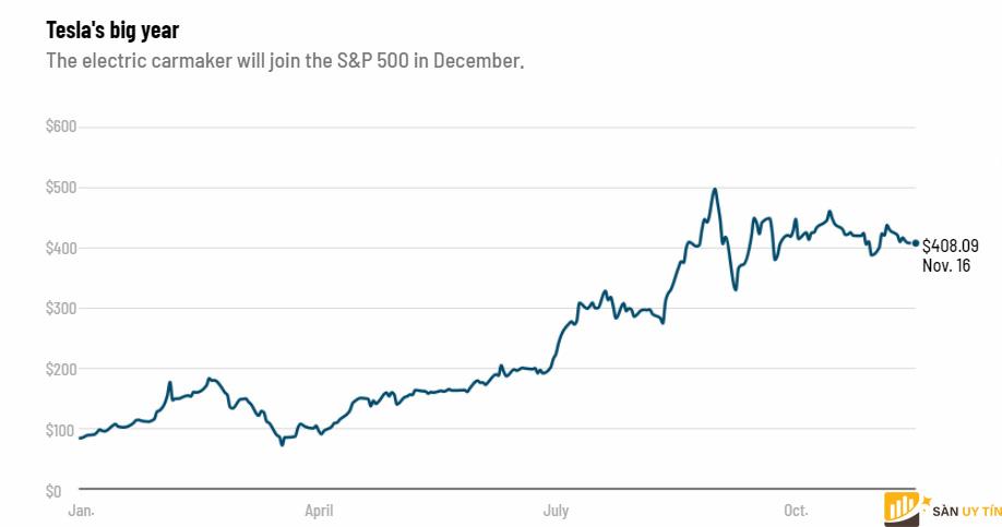 Biểu đồ tăng trưởng cổ phiếu của Tesla