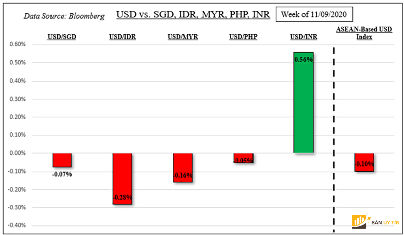 Chỉ số đô la Mỹ dựa trên ASEAN trung bình là USD / SGD , USD / IDR, USD / MYR và USD / PHP