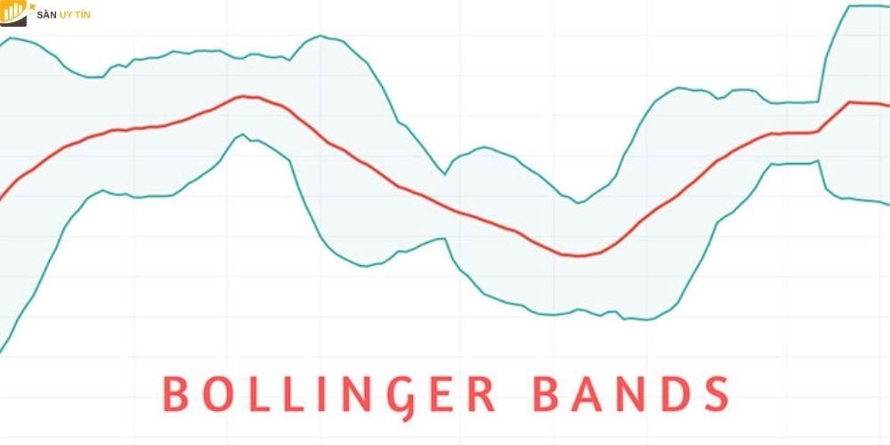 Bollinger bands là gì? Cách sử dụng bollinger bands