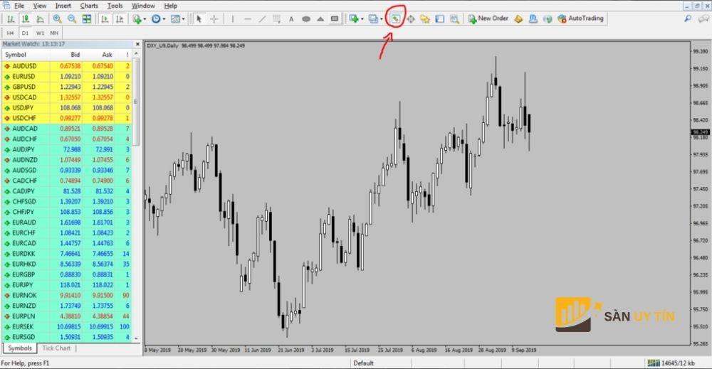 Cách vẽ trên biểu đồ trên MT4