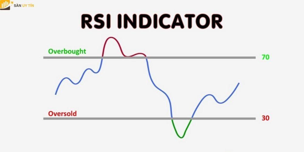 Công thức tính RSI là gì?