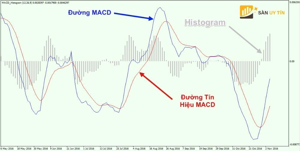 Chỉ báo MACD là gì? Khám phá chỉ báo phổ biến này