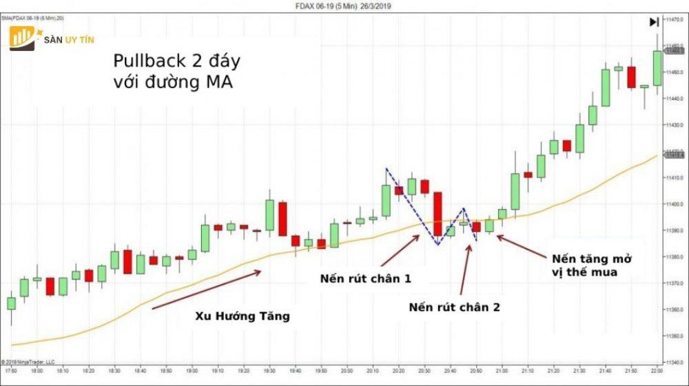 Chiến lược đường trung bình động và pullback