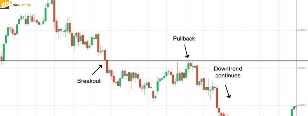 Chiến lược đảo chiều với pullback
