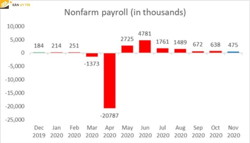 Dự báo về bảng lương phi nông nghiệp của Hoa Kỳ
