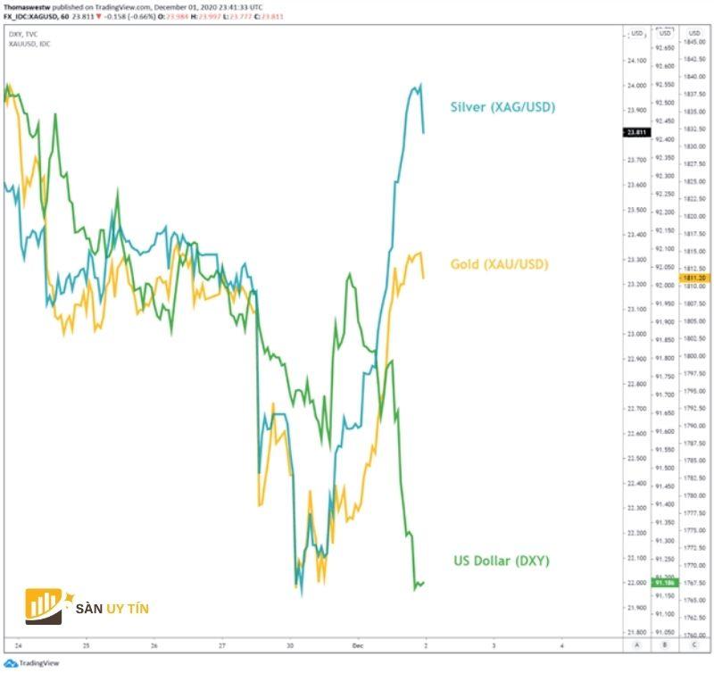 Giá bạc tăng vọt nhờ hy vọng kích thích được gia hạn