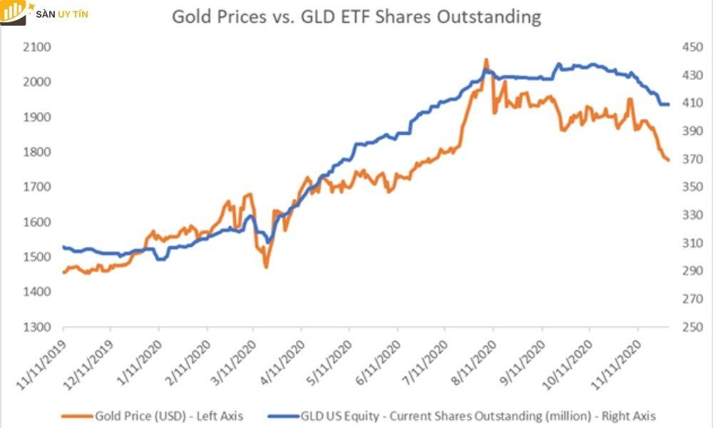 Giá vàng so với GLD ETF