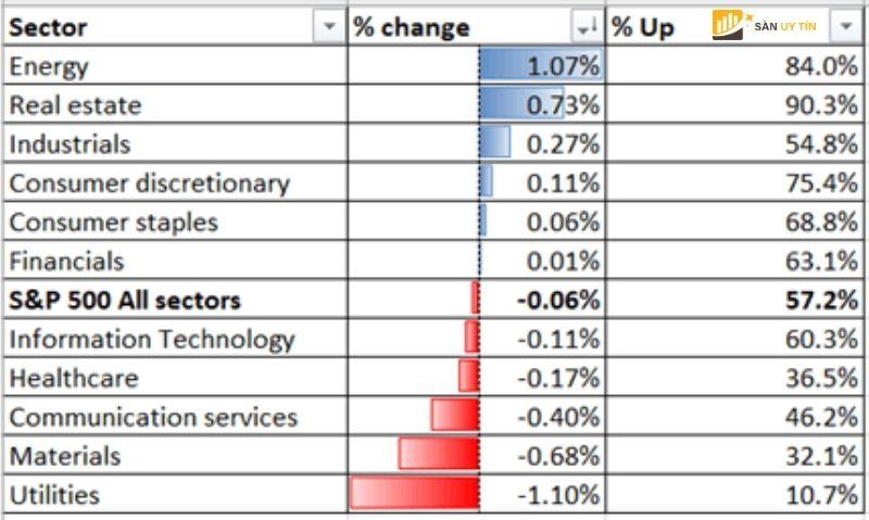 Hiệu suất ngành S&P 500 trước bảng lương phi nông nghiệp