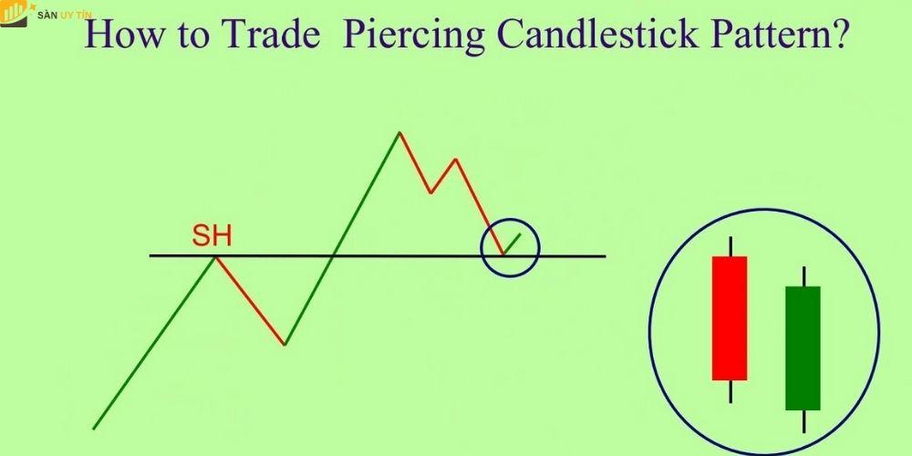 Khám phá mô hình Piercing