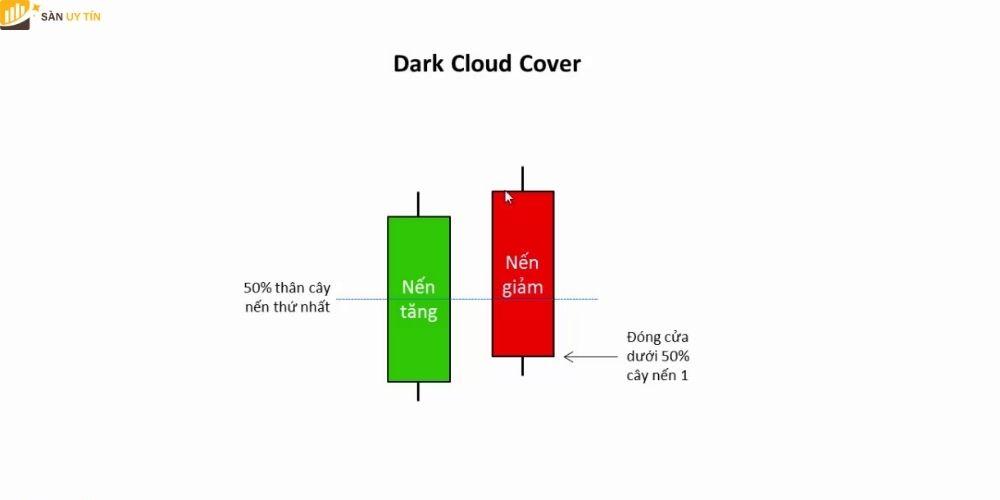 Mô hình nến Dark Cloud Cover