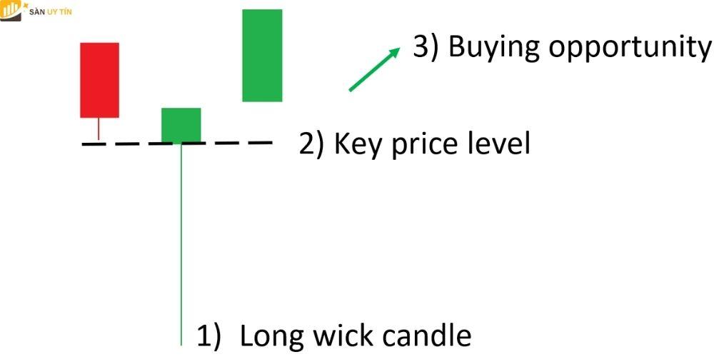 Mô hình nến Long Wicks trong Forex