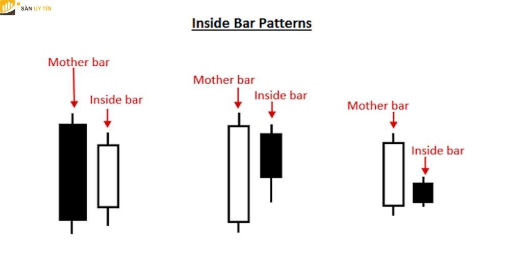 Mô hình nến phổ biến Inside Bar