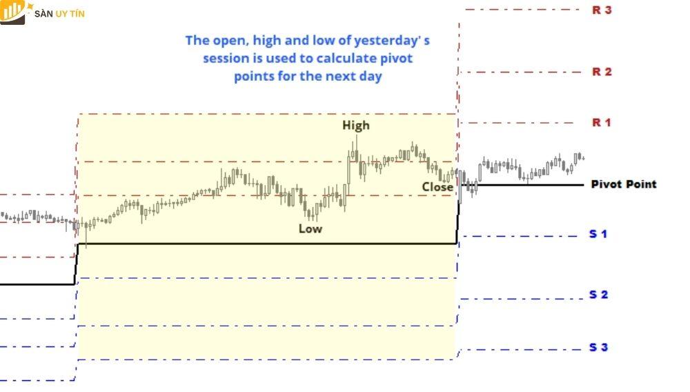 Nguyên nhân của các nhà giao dịch trong ngày thích Pivot point