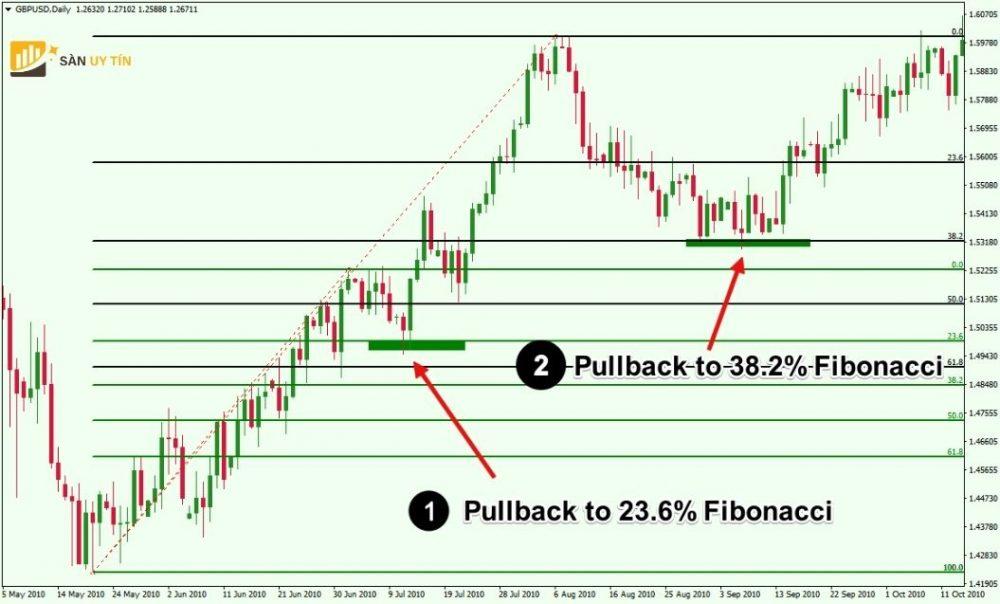 Sự kết hợp giữa pullback và Fibonacci