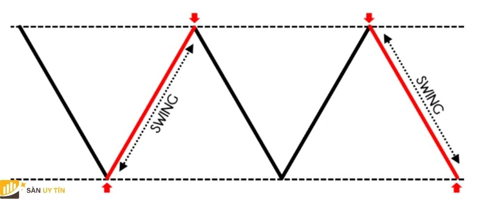 Swing Trader là gì? Khám phá về Swing Trading