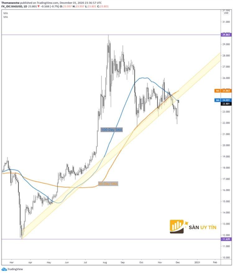 Tình hình thị trường trong phiên giao dịch Châu Á - Thái Bình Dương