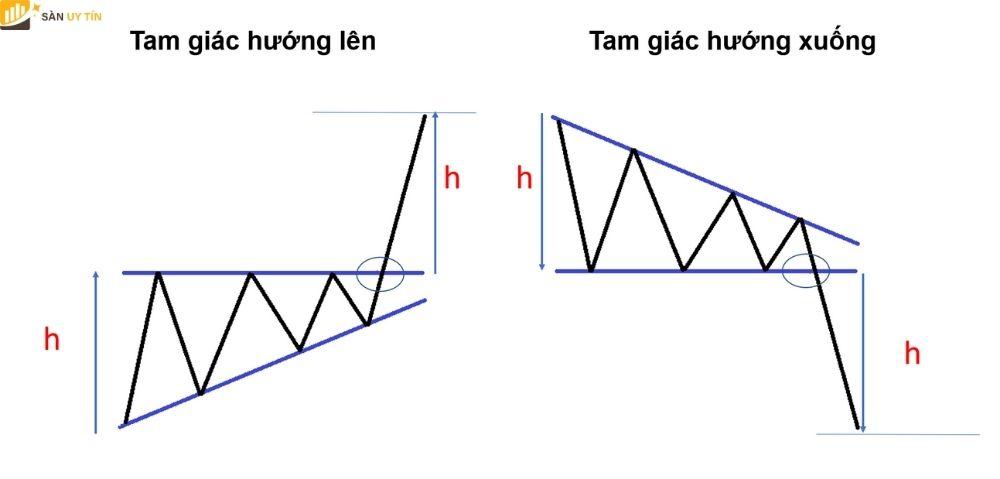 Trade vàng bằng tam giác đối xứng