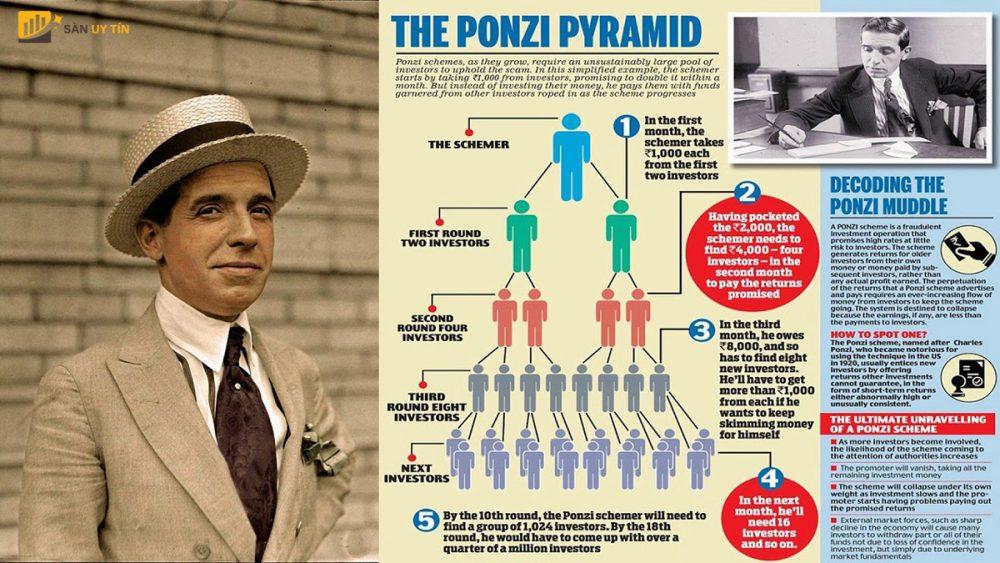 Cách mô hình Ponzi được vận hành