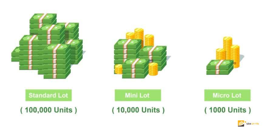 Lot trong forex là gì? Khối lượng của 1 lot trong giao dịch forex