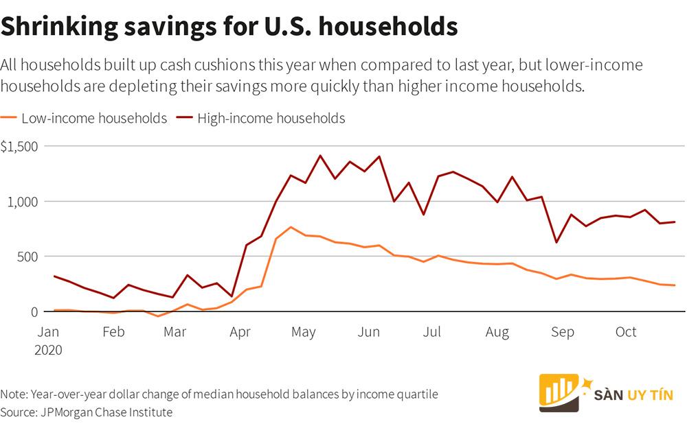Các hộ gia đình Mỹ phải thắt chặt chi tiêu trong thời gian tới