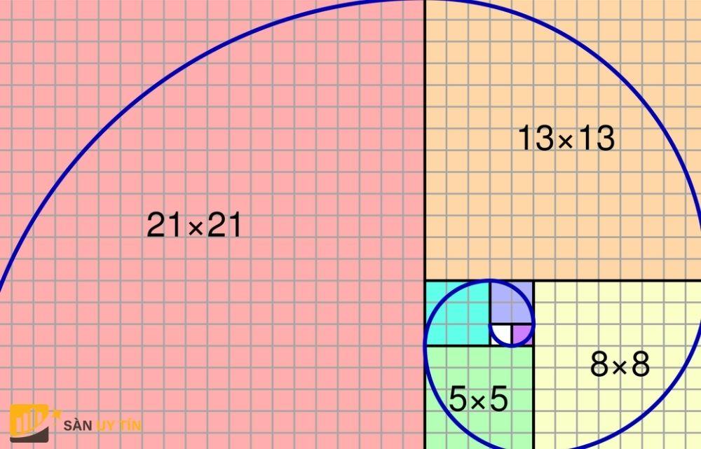 Đường Fibonacci là gì trong thị trường Forex