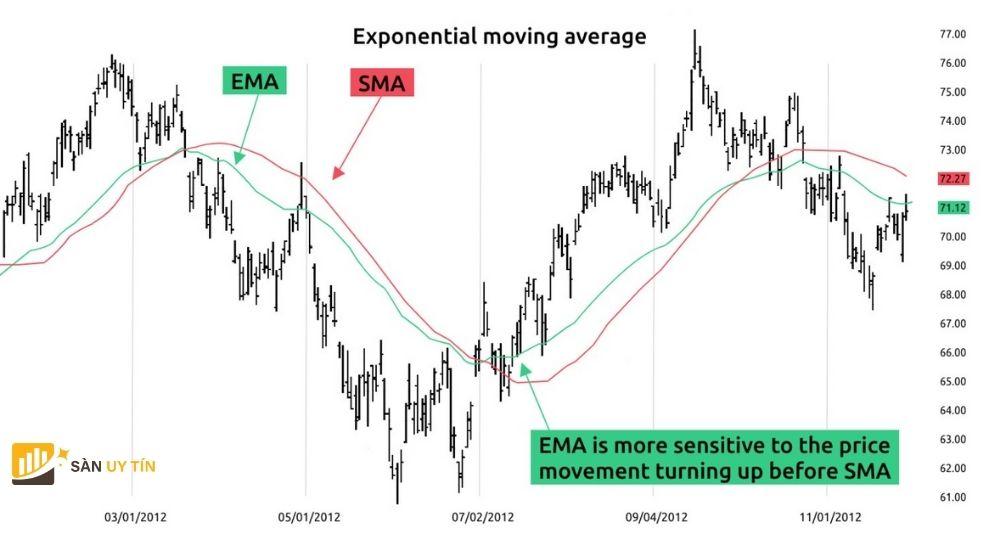Cách sử dụng đường EMA là gì?