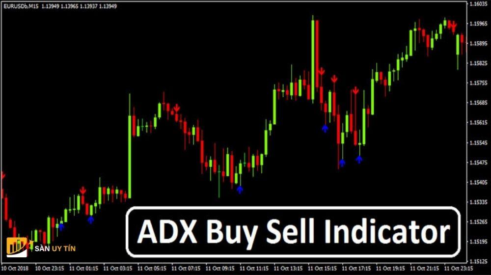 Cách sử dụng chỉ báo ADX đơn giản nhất