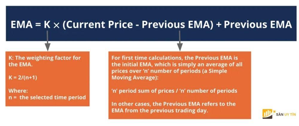 Cách tính toán đường EMA trong Forex