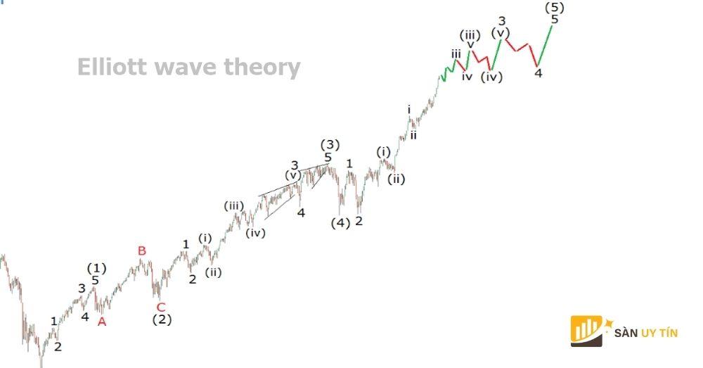 Cách xác định sóng Elliott