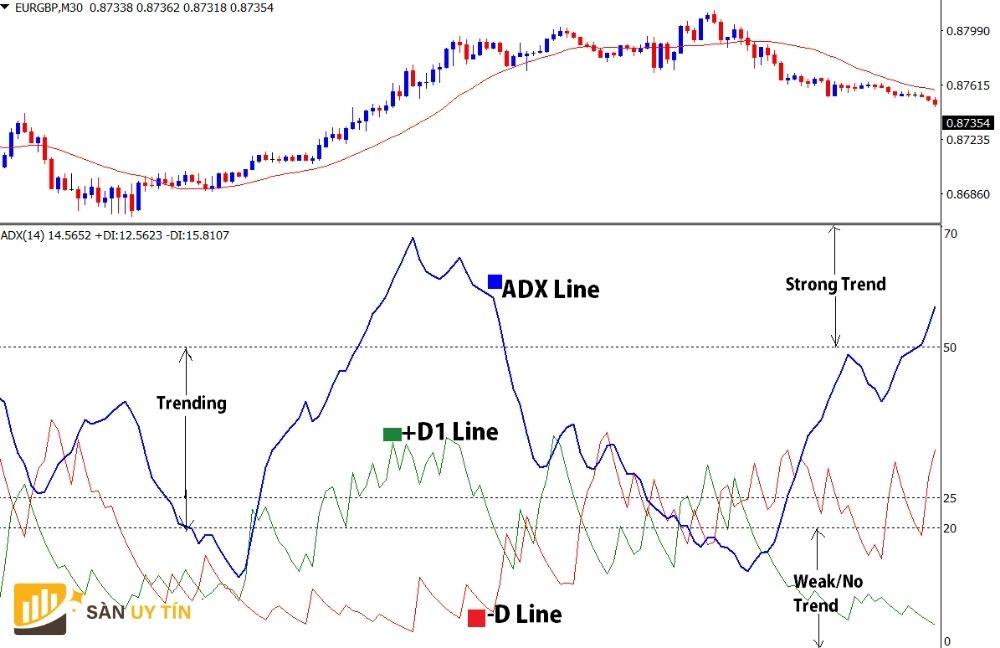Chiến lược giao dịch với chỉ báo ADX