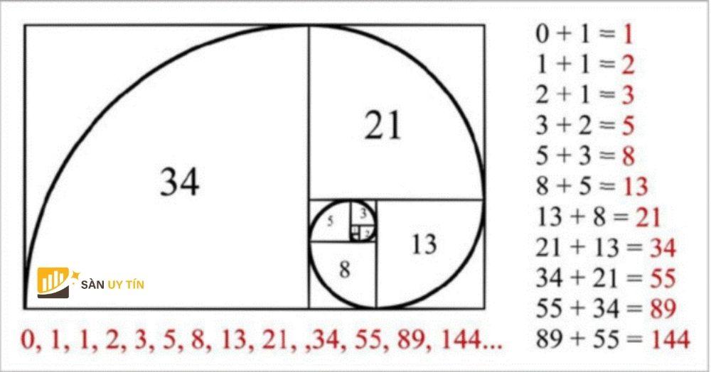 Dãy số Fibonacci là gì? Lý giải về dãy số này