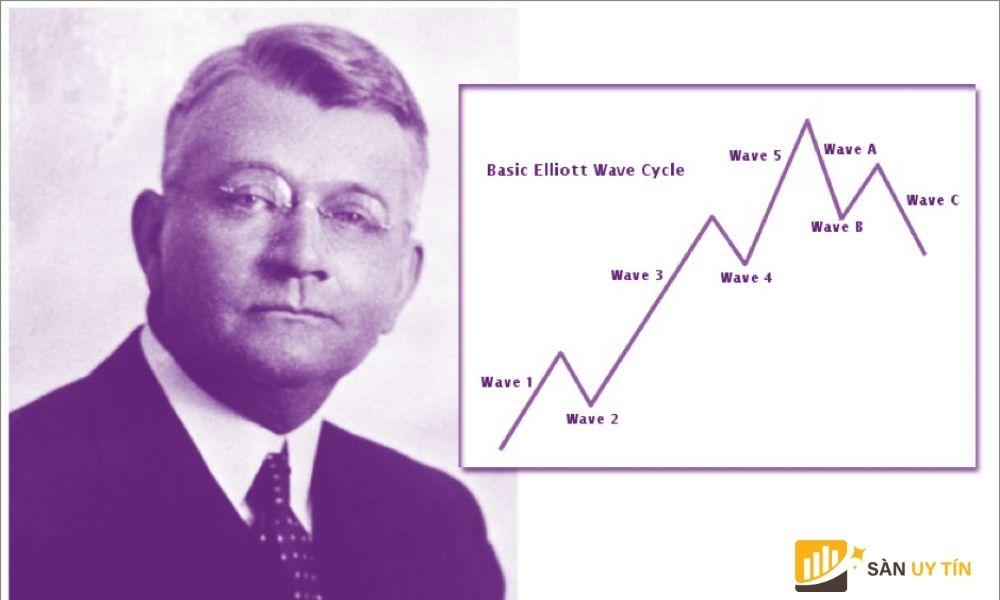 Kiến thức cơ bản về sóng Elliott