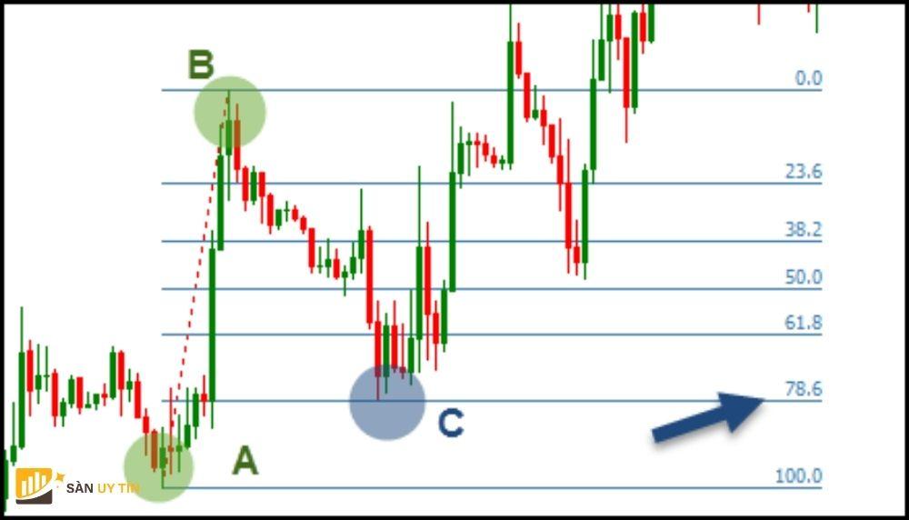 Tỷ lệ vàng trong thị trường ngoại hối