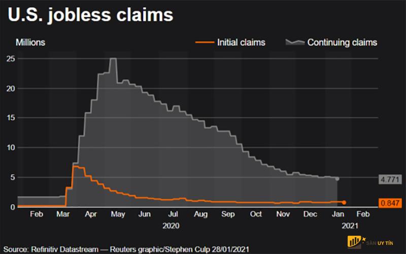 Tỷ lệ thất nghiệp đang gia tăng tại Mỹ