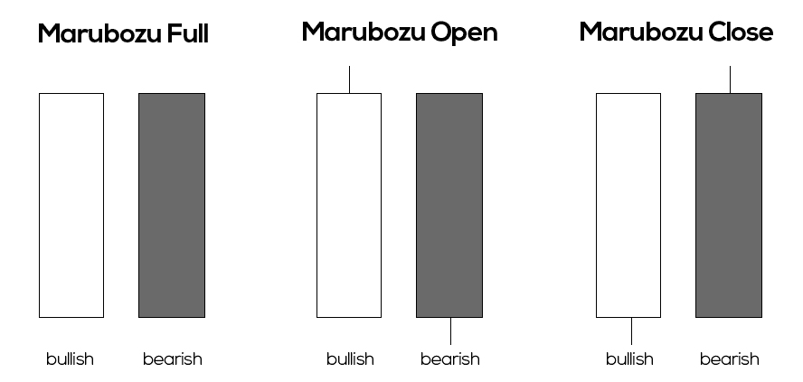 Có ba loại nến marubozu