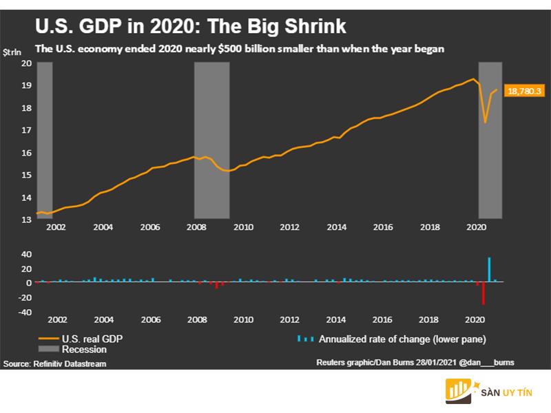 Mức GDP của Hoa Kỳ bị thu hẹp trầm trọng trong năm 2020