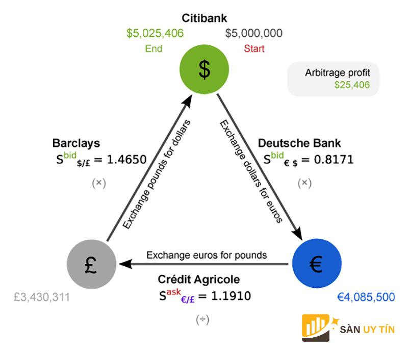 Arbitrage là gì: Triangular arbitrage