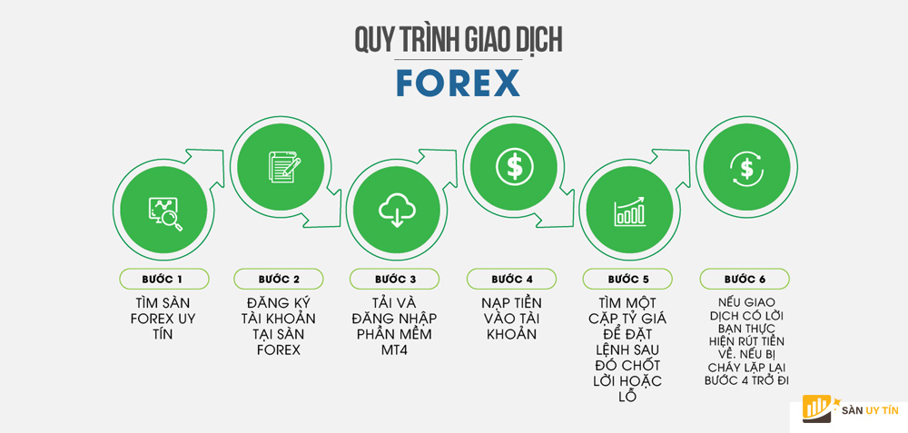 Hướng dẫn đầu tư forex cho người mới