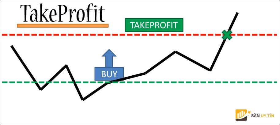 Khái niệm take profit là gì?