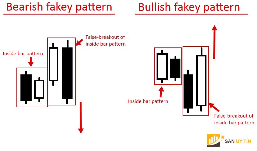 Ví dụ mô hình nến Fakey