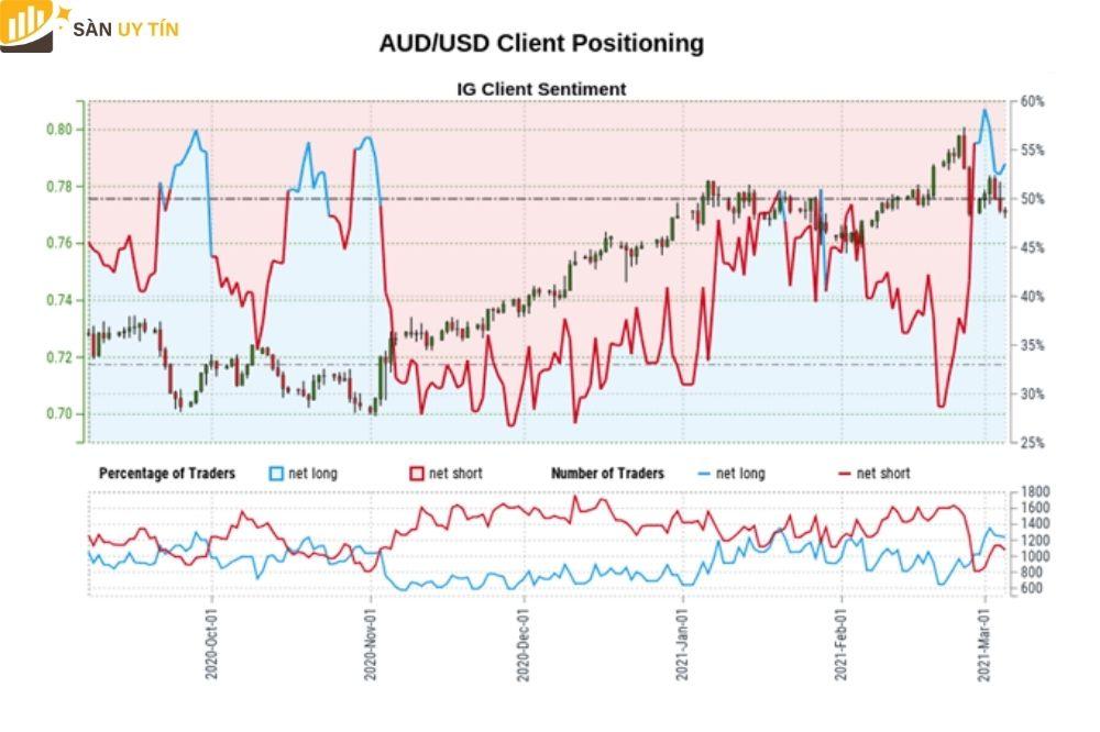 Dự đoán tỷ giá AUD/USD