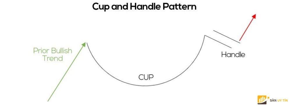 Mô hình cốc tay cầm (Cup and Handle)