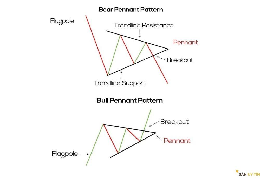 Mô hình cờ hiệu (Pennants)
