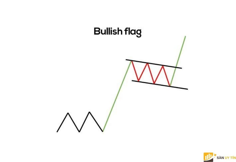Mô hình nến tiếp diễn cờ (Flags)