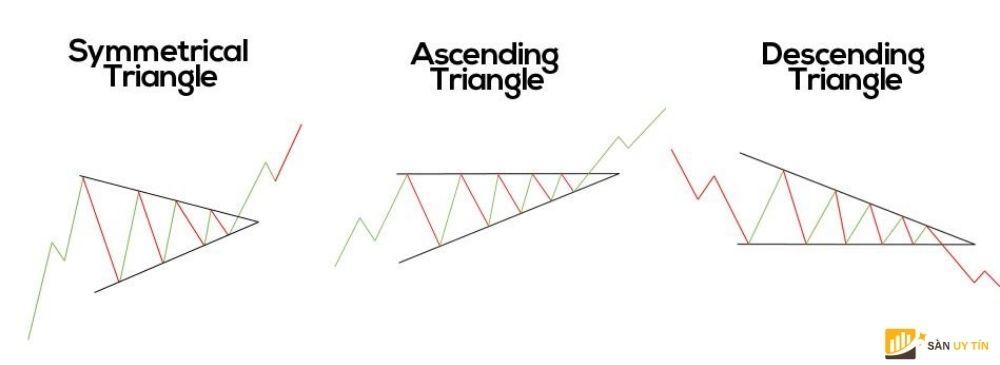 Mô hình tam giác (Triangles)