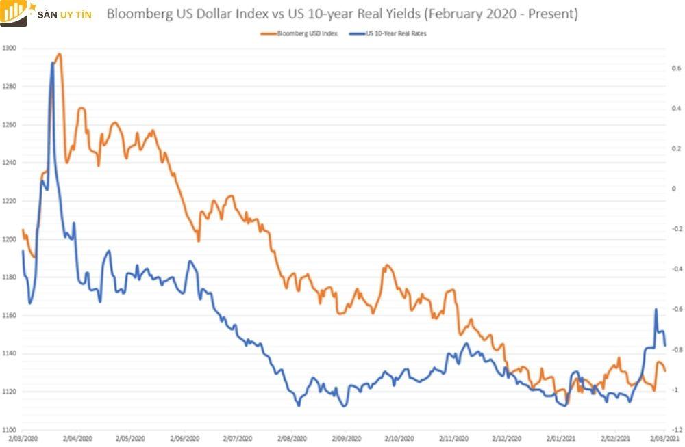 USD phục hồi ít hơn khi xuất hiện các đợt bán tháo trên thị trường trái phiếu