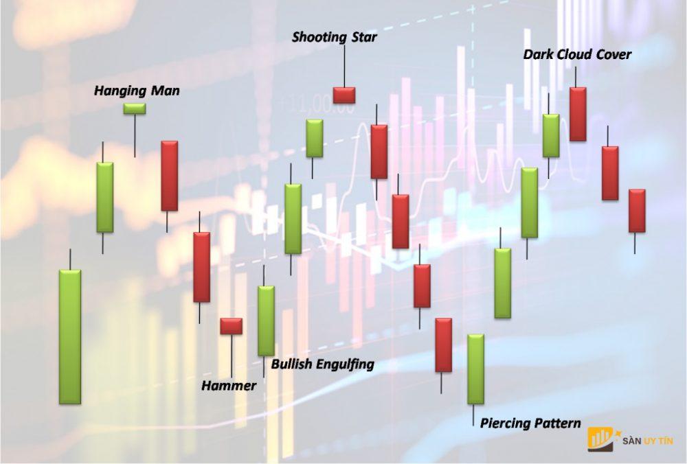 Cách đọc biểu đồ nến trong Forex
